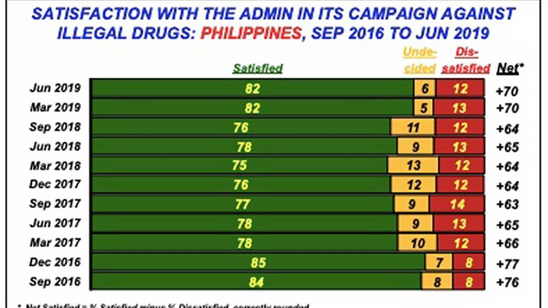 Anti-drug campaign still enjoys 'excellent' rating: SWS